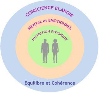 Equilibre_et_Cohérence