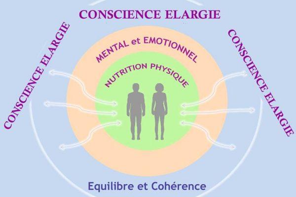 conscience elargie